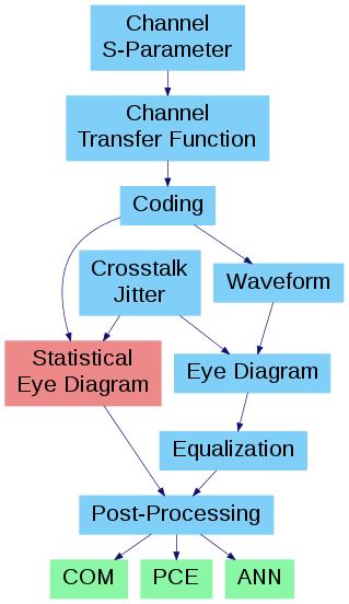 Python-based Simulation of Bit Error Rates – Institut für