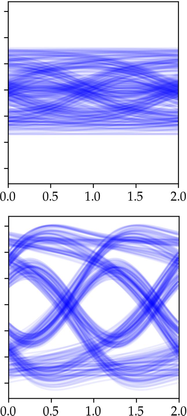 Python based simulation of bit error rates institut fr eye diagram ccuart Gallery